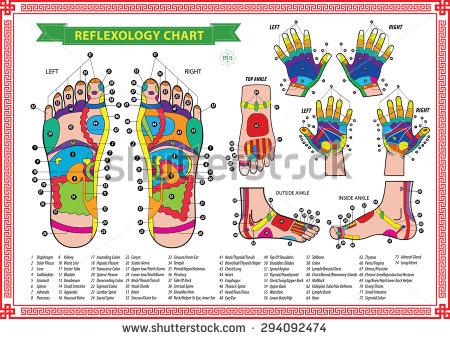 Apa Yang Harus Anda Ketahui Tentang Reflexology ?